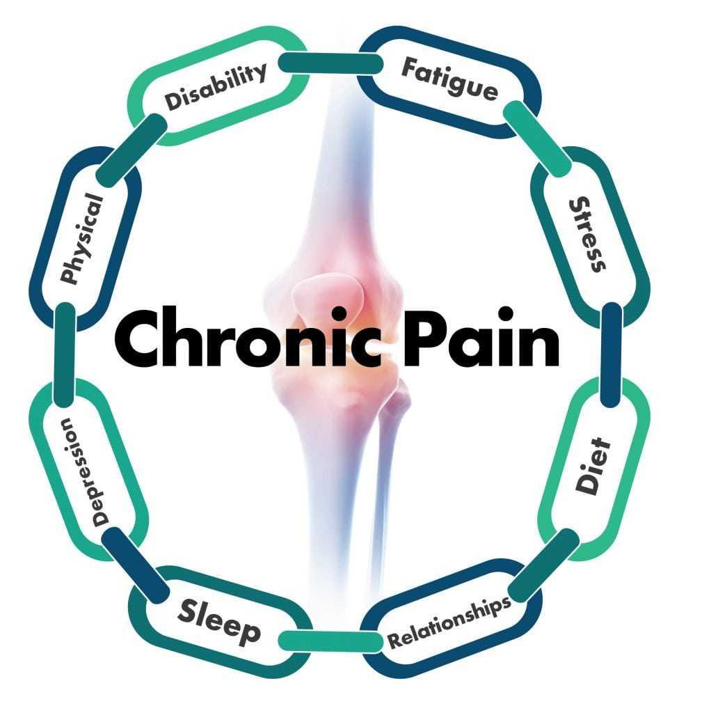chronic pain chain