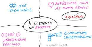 4 elements of empathy