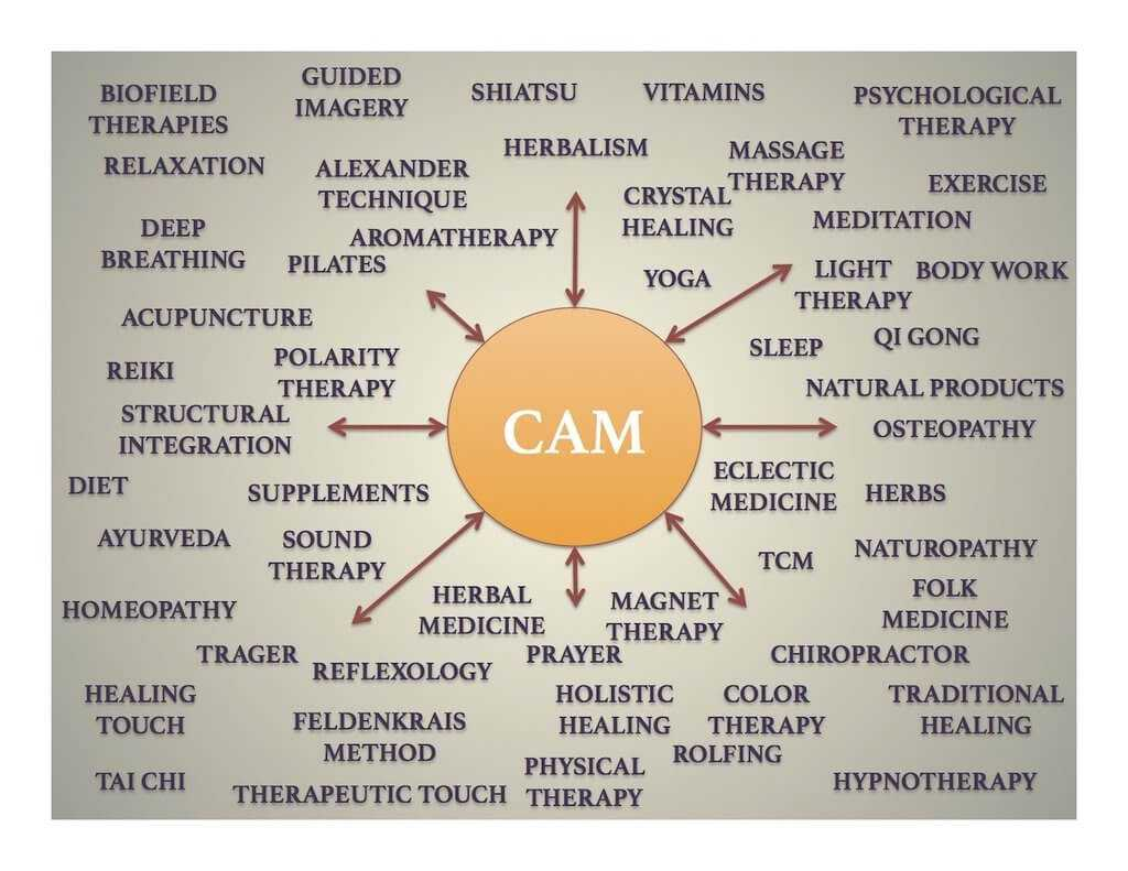 Complementary and Alternative Medicine ( CAM)
