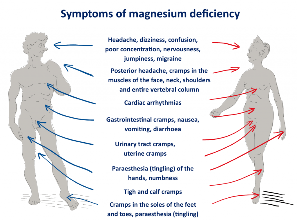 Symptoms of mahnesium deficiency