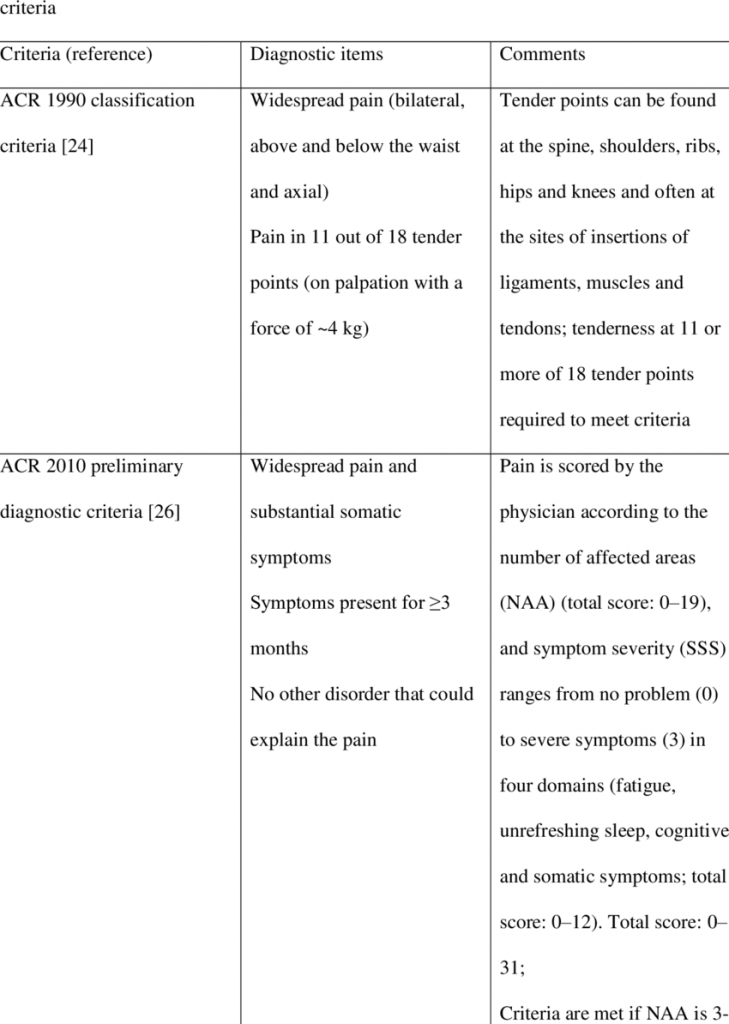 The 1990-2010 preliminary and modified 2010 American College of Rheumatology criteria