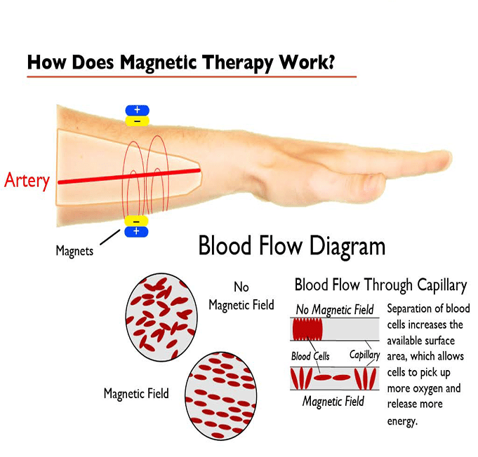 how does magnetic therapy work ?