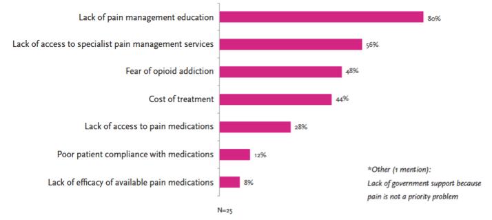 Effective Opiate Prescribing