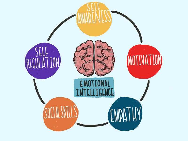 Emotional Intelligence Quotient