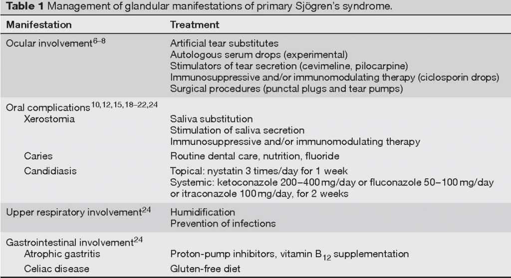 The Treatment Of Sjogren's Syndrome