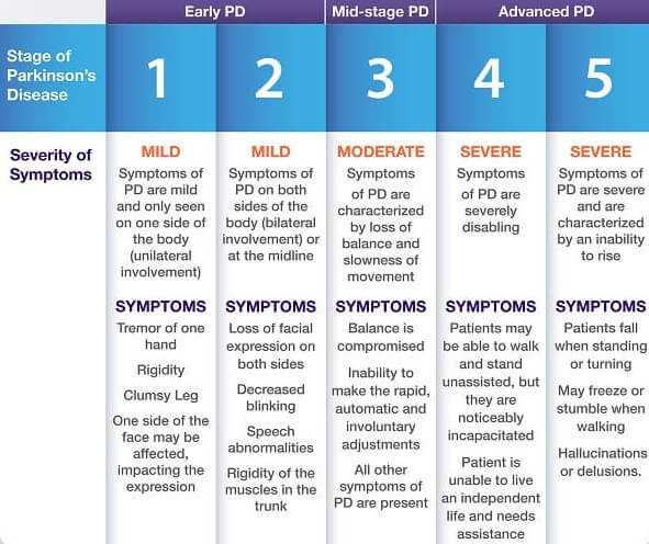 What Are the Stages of Parkinsons Disease