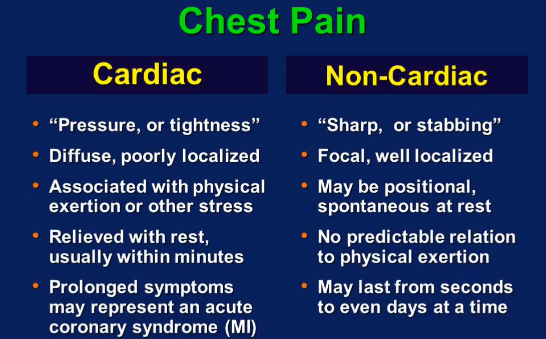 Photo of Causes of Chronic Chest Pain