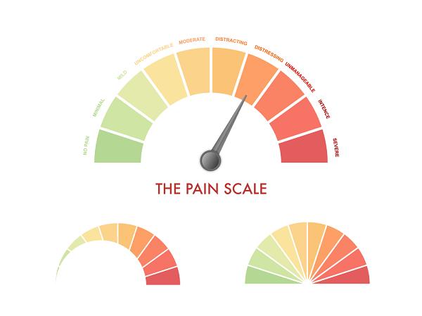 pain scale of fibromyalgia