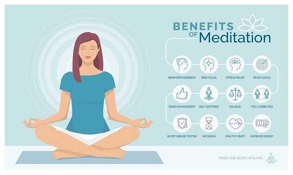 Meditation and arthritis