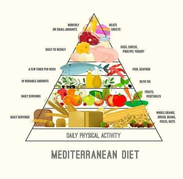 Mediterranean Diet for arthritis