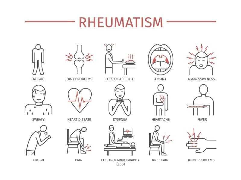 Rheumatism Symptoms, Treatment