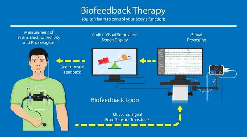What is the premise on which biofeedback is based