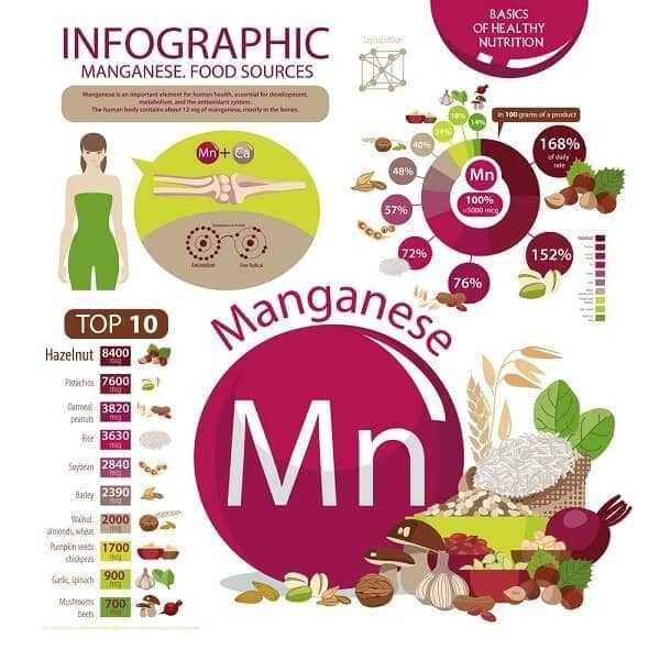 Manganese for arthritis