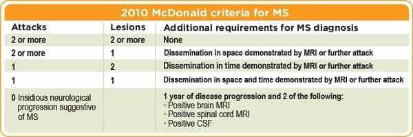 McDonald Criteria (2010)
