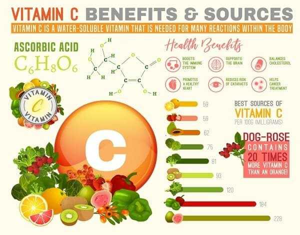 Vitamin C for arthritis