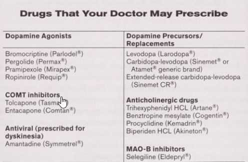 drugs that your doctor may prescibed
