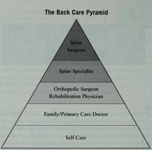 the back care pyramid