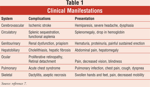 Clinical Manifestations of sickle cell