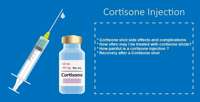 Cortisone Shots