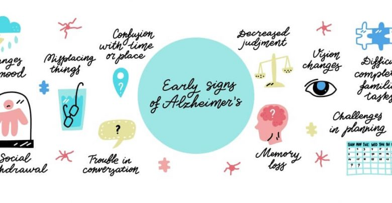 Alzheimer's disease early signs