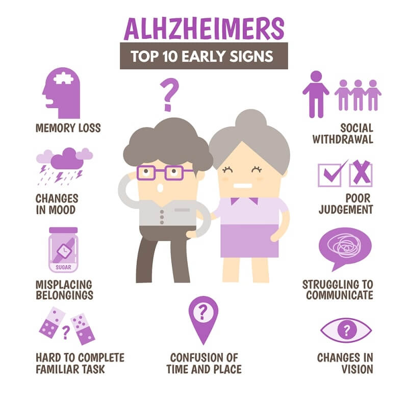 Alzheimers top 10 early signs